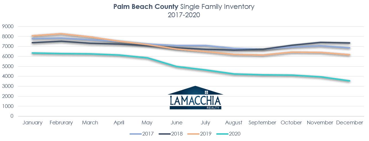palm beach inv