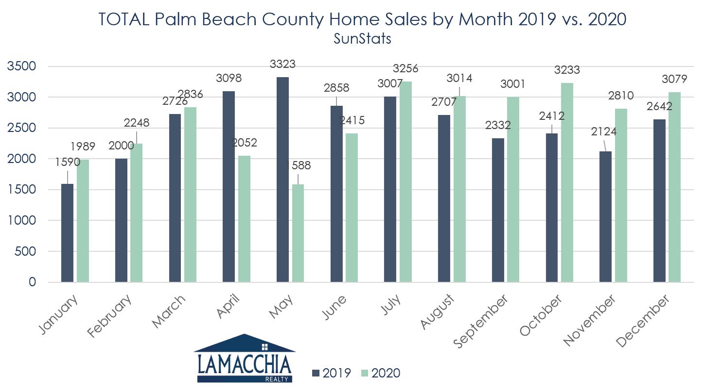 palm beach sales