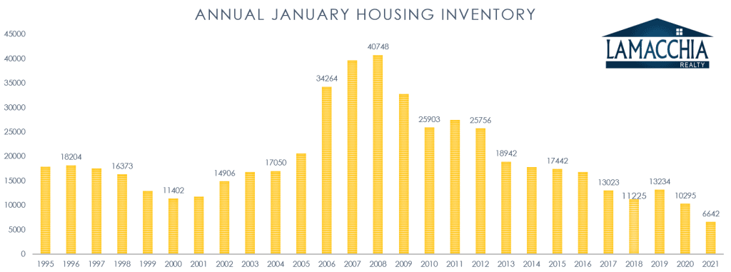 jan housing inventory